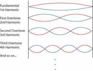 a vibrating string