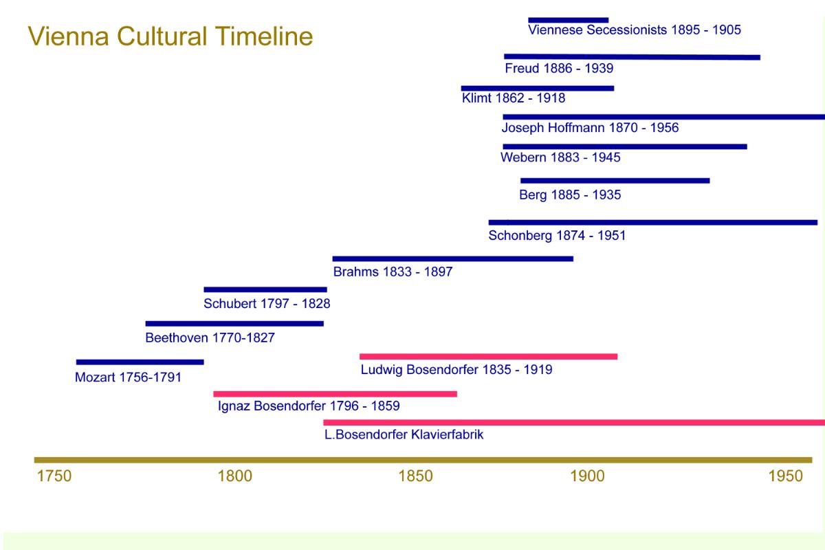 Vienna_Timeline_2
